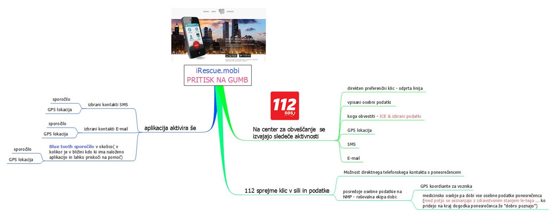 kako_deluje_diagram_1