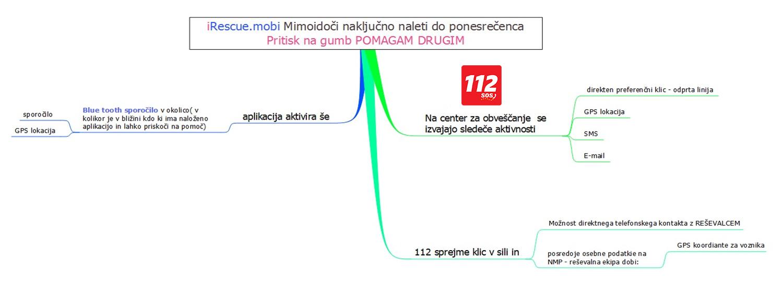 kako_deluje_diagram_2